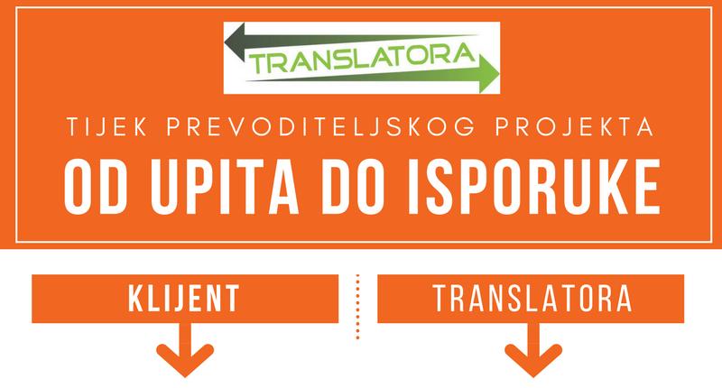 Tijek prevoditeljskog projekta
